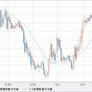 EUR/USD EUR上昇