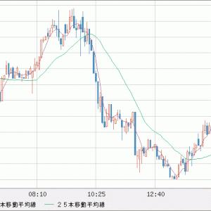 EUR/USD 1.17割れを試す