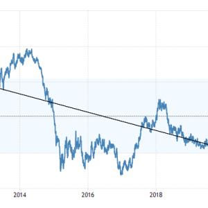 EUR/USD 長期目線