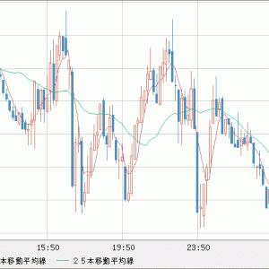 EUR/USD 下げ渋り