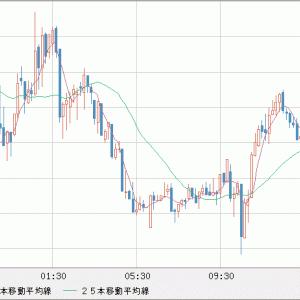 EUR/USD 米ドル先物指数は順調に上昇