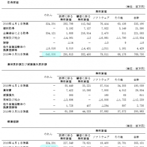 KAMの事例分析 - (日)三菱ケミカル(3)