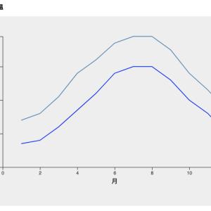 【3d.js / v5】複数の折れ線グラフ(ラインチャート)のサンプル