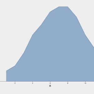 【d3.js 】面グラフ(Area Chart)を描く基本