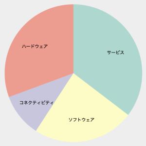 【d3.js】円グラフにラベルを追加する方法