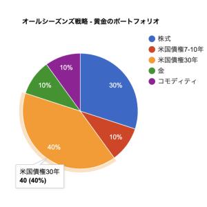 円グラフで始める【Google Charts入門】- オールシーズンズ戦略ポートフォリオを可視化