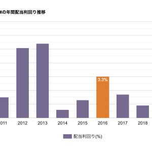 グラフとチャートの違いとは?【figure】【chart】【graph】【diagram】【英語で海外投資】