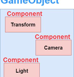 Unity コンポーネントとは?クラスやスクリプトとは何が違うの?