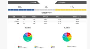 ガンバ大阪vsベガルタ仙台をシミュレートしてみた