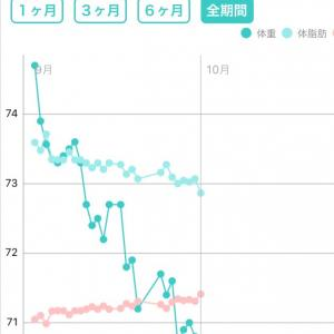 【ダイエット日記】30日目:月曜断食1ヶ月経過!
