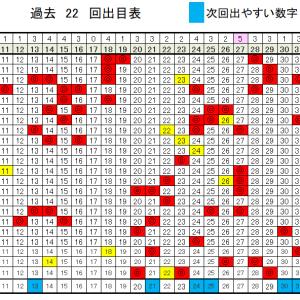 5/21(木)のロト6予想!当選確率上げるデータ!
