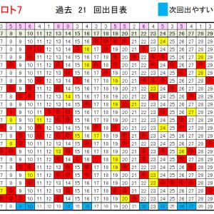 ロト7予想! 5/22当選確率上げるデータ!
