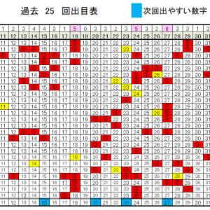 ロト6予想!6/4(木)の当選確率上げるデータ!