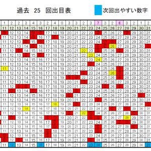 ロト6予想無料次回数字!6/11(木)の当選確率上げるデータ!