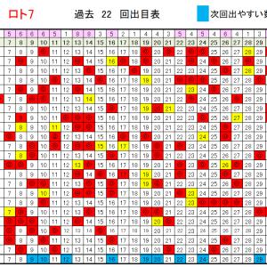 ロト7予想数字6/12!当選確率上げる データ!