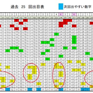 ロト6予想無料次回数字!6/18(木)の当選確率上げるデータ!