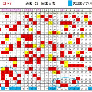 ロト7予想6/19!当選確率上げる 373回データ!