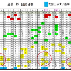 ロト6予想無料数字!6/22(月)の当選確率上げるデータ!