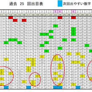 ロト6予想無料数字!6/25(木)の当選確率上げるデータ!
