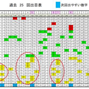 ロト6予想無料数字!6/29(月)の当選確率上げるデータ!