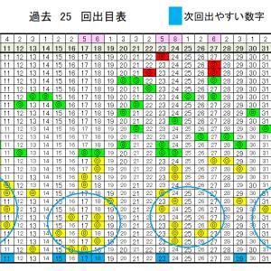 ロト6予想無料次回数字!7/6(月)の当選確率上げるデータ!