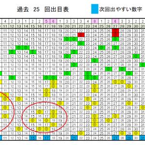 ロト6予想無料次回数字!7/9(木)の当選確率上げるデータ!