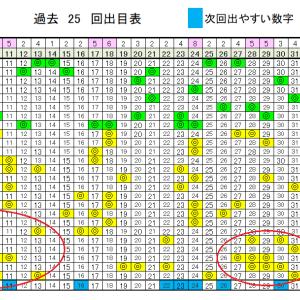 ロト6予想無料次回!7/23日(木)の当選確率上げるデータ!
