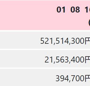 ロト6予想無料次回!7/30日(木)の当選確率上げるデータ!