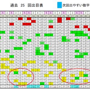 ロト6予想無料次回!9/21日(月)の当選確率上げるデータ!