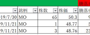 【MO】アルトリア・グループに投資していた時代の成績