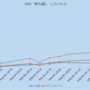 【売買あり】NIO売った翌日に爆上げ。FSLY時間外の暴落。