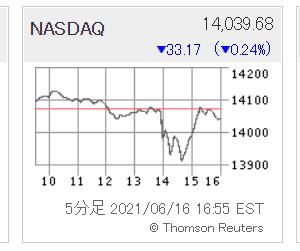 米国株はFOMCで警戒と下でした
