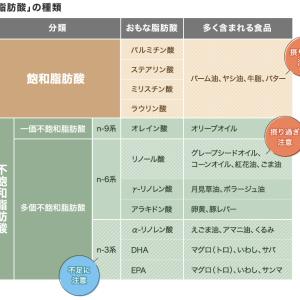 飽和脂肪酸の健康への影響(油で健康が左右される)