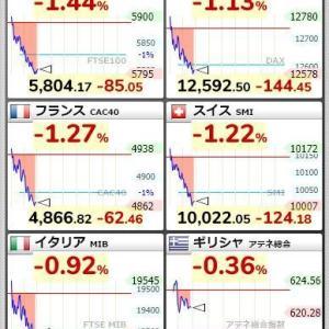 欧州ロックダウン 株価急落 とんでもない事に