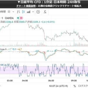 なかなかしぶとい日本株 大暴落は11月に持ち越しか?