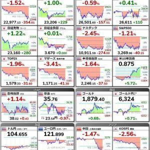 まさかのリバウンド 驚異の日本株