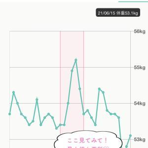 【受講生さまの結果】朝、体重計に乗って確信した変化