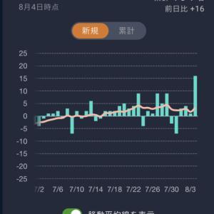 【悲報】日本、重症が増えるフェーズに突入する