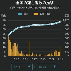 【悲報】日本、死者と重症が増え始める