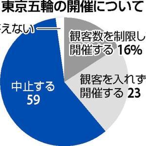 【悲報】東京五輪「中止」59%、「開催」39% 読売新聞調査