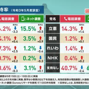 【悲報】立憲民主党(支持率6%)「解散だと?受けてたとう!」←これ