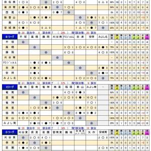 2019年度 U-14サッカーリーグ(西三河地区リーグ)状況10/23