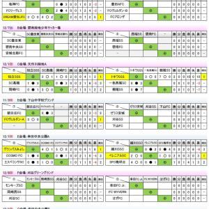 第13回 MUFGカップ卒業記念サッカー・西三河大会【予選リーグ】状況