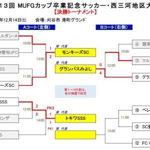 第13回 MUFGカップ卒業記念サッカー・西三河大会【代表決定トーナメント】結果