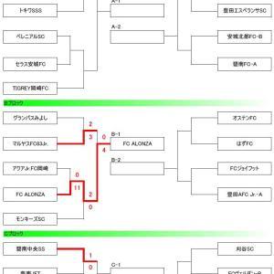 サーラカップ2020 U-10西三河地区大会【予選】