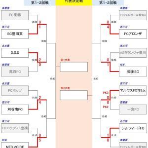 第19回 JA全農杯全国小学生選抜サッカー2020 愛知県大会【結果】