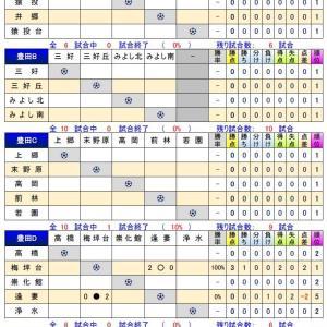 2020年度 U-14西三河リーグ【組合せ・状況】