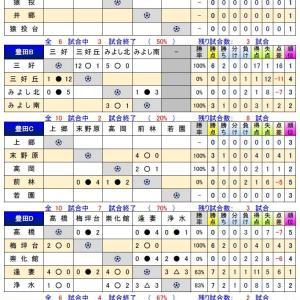 2020年度 U-14西三河リーグ【組合せ・状況】11/4時点