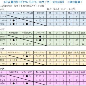 AIFA 2020 OKAYA CUP / 第2回 男子 U-10 サッカー愛知県大会【結果】