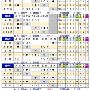 2020年度 U-14西三河リーグ【状況】11/9時点